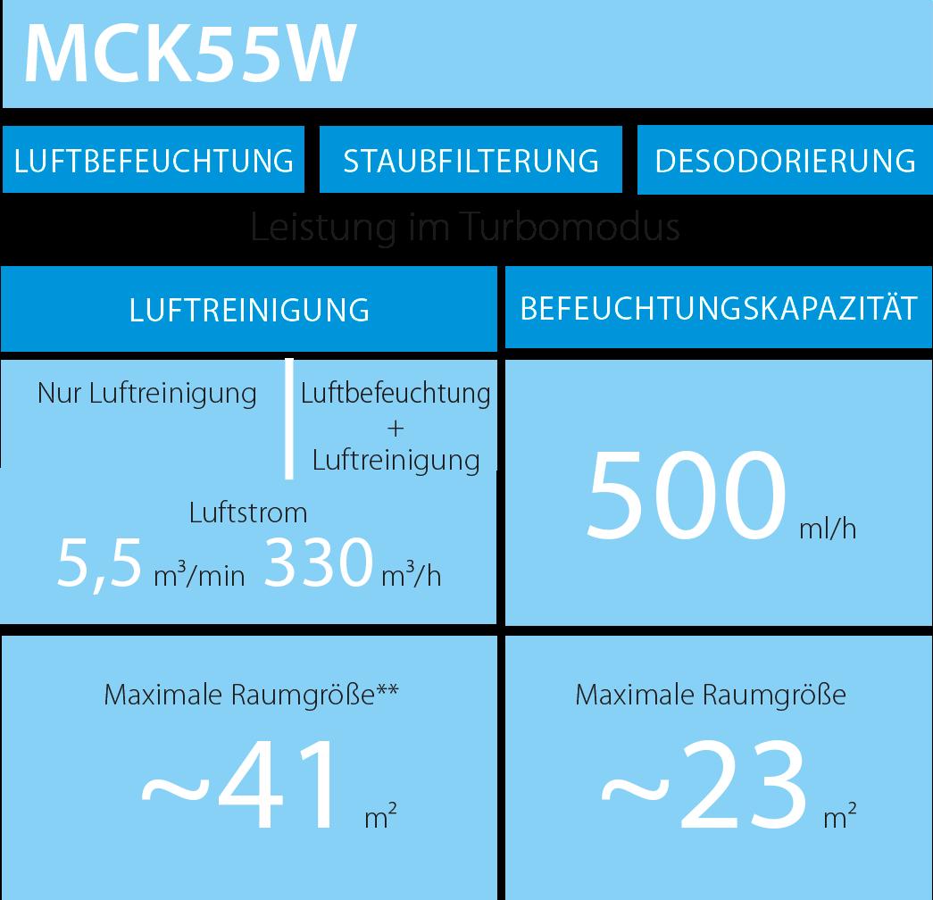 DAIKIN Luftreiniger mit Luftbefeuchtung MCK55W: Fakten und Daten