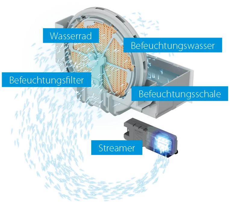 DAIKIN Luftreiniger mit Luftbefeuchtung MCK55W: Leistungsstarke Luftbefeuchtung zum Schutz vor trockener Luft und Viren